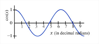 graph of cosine function