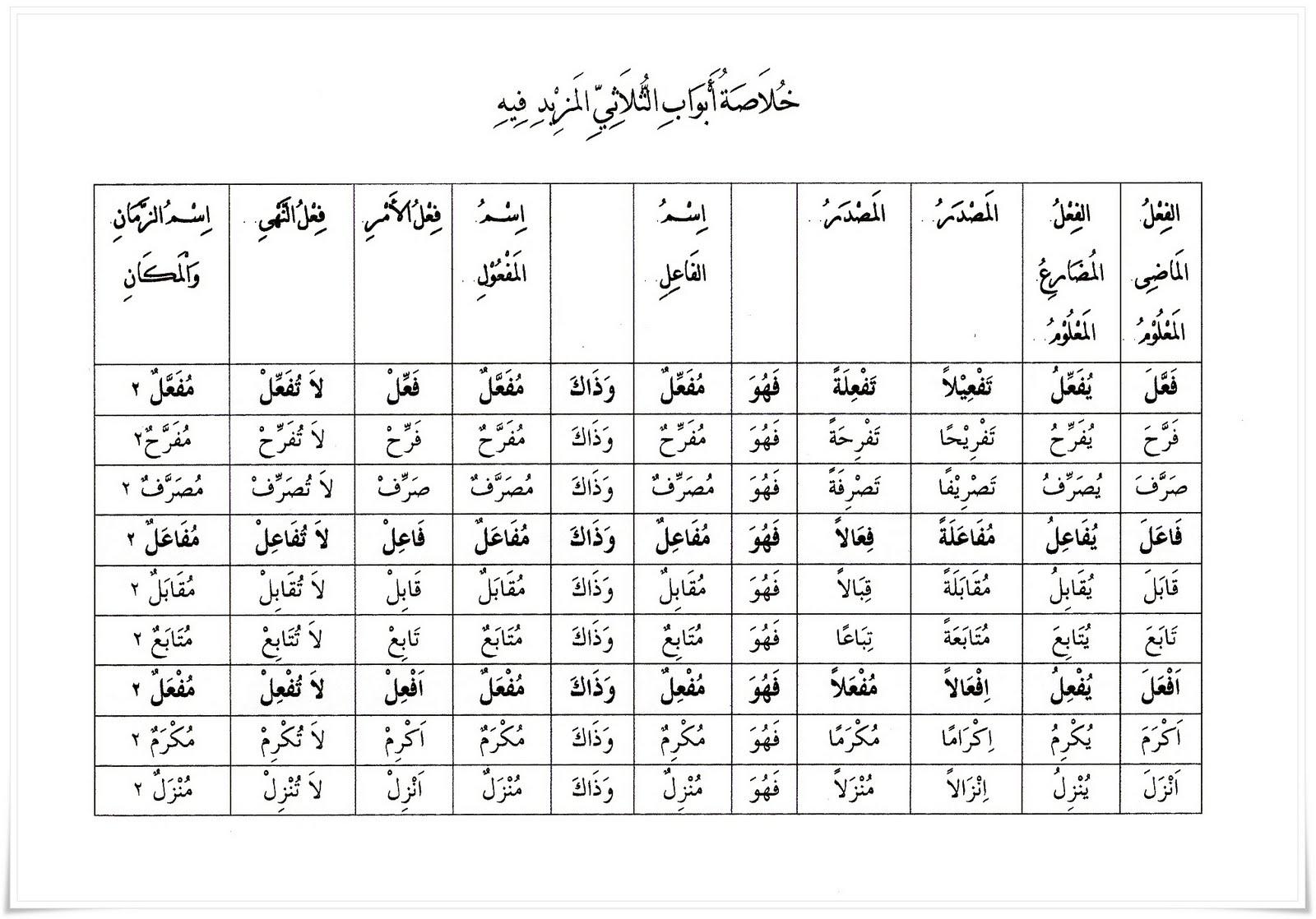 Arabic Present Tense Worksheet