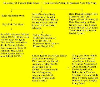 Sultan Selangor Salasilah Rasmi Sum