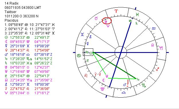 16 Luxury Astrotheme Birth Chart
