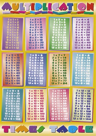 Number Names Worksheets free printable multiplication chart 1-12 : Times tables challenge printables DUŠAN ČECH