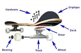 Mussar and the art of skateboard maintenance | Modern Uberdox