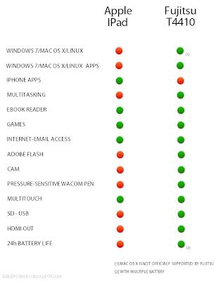 il Tablet PC Italico: Cosa sono i Tablet PC?