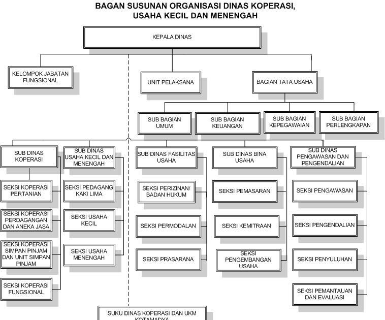 me ! 012 contoh struktur kecil sebuah organisasi Struktur Organisasi Pemuda 012 contoh struktur kecil sebuah organisasi