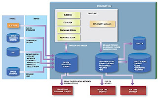 Data Stage FAQS  DATASTAGE    ARCHITECTURE       DIAGRAM