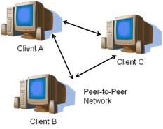 peer towards peer archive showing definition