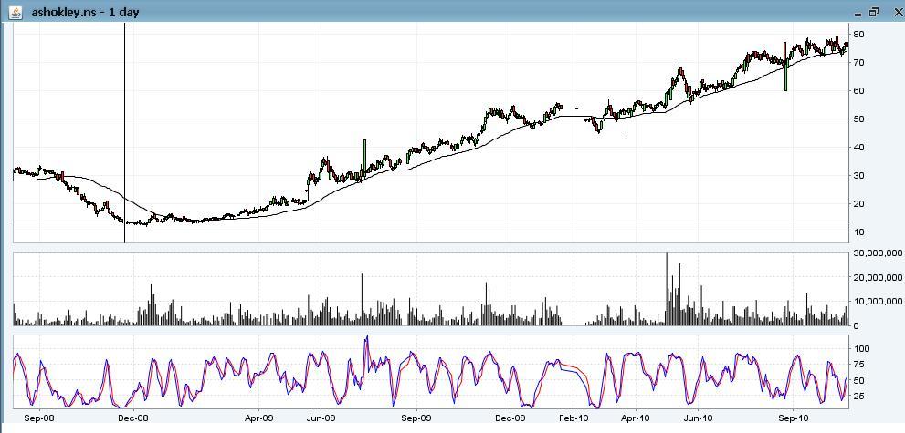 Centaur Investing: Technical Stock Analysis: 10/22/10