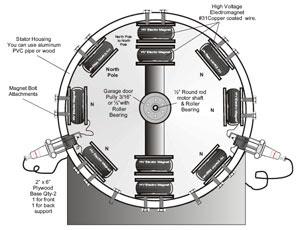 f1132b1354d Aquí están los planos para montar un motor electromagnético