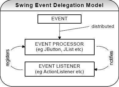 event delegation model in swing for meet