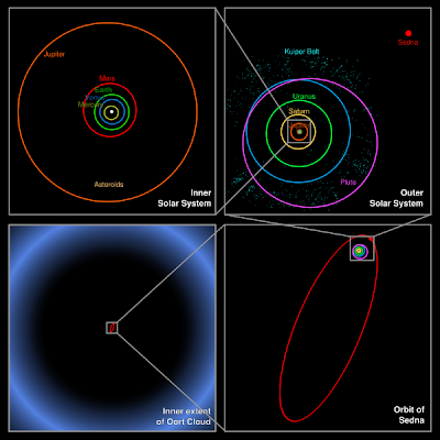 planets orbit to scale - photo #22