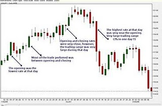 View cutom time candles for forex