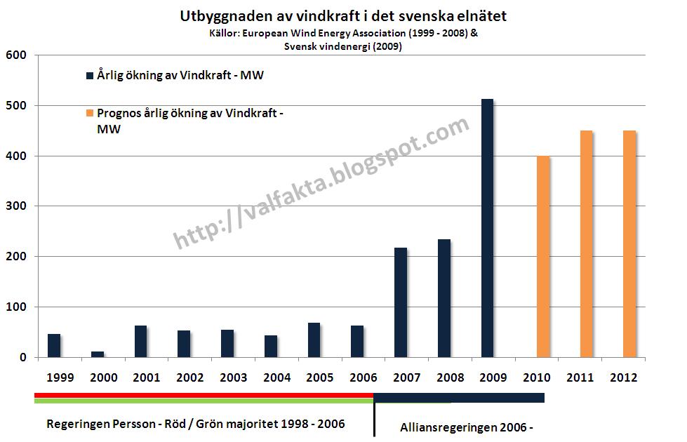 valfakta: Fakta om klimatinvesteringar i vindkraft