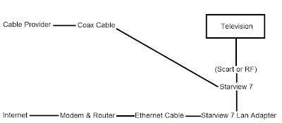 Broadband Connection Diagram Streaming Media Diagram