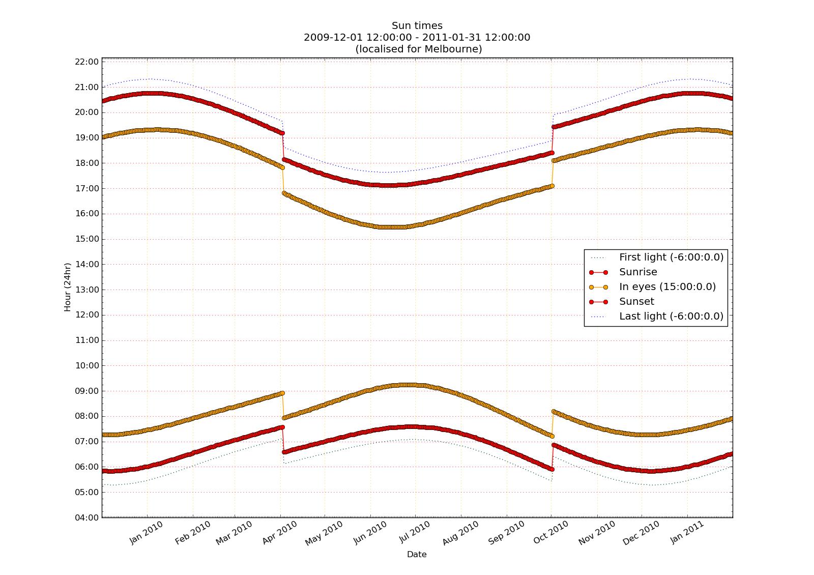 DataDebrief: Plotting time vs date in python and matplotlib