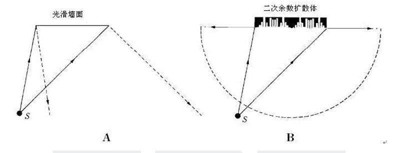 13 # Wharf: 聲學基礎知識