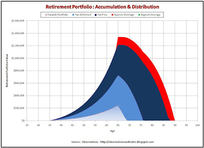 Retirement Planning: Graph showing retirement plan from Excel spreadsheet/calculator