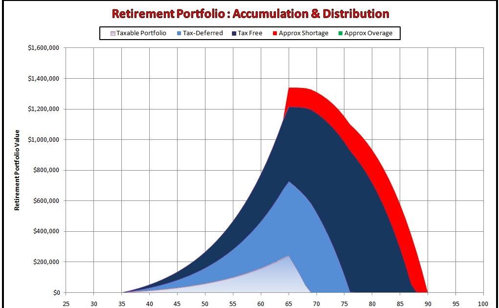 Observations A Retirement Planning Calculator / Spreadsheet
