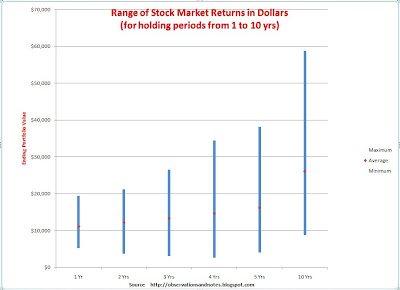 Chart of best & worst stock market (Dow Index) 1-10 year returns in dollars