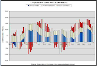 Earnings, dividends & price/earnings (p/e) contribution to rolling 10-year stock market (Dow) returns