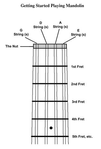 Mandolin common mandolin chords : Mandolin : mandolin open chords Mandolin Open as well as Mandolin ...