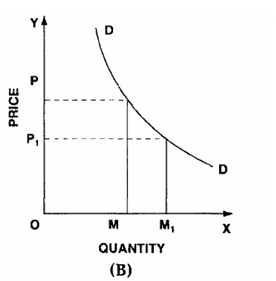 Demand Curve Figure B