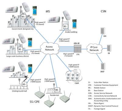 IEEE 802.16 (WiMAX) Wireless Standards Exploration: 2.2