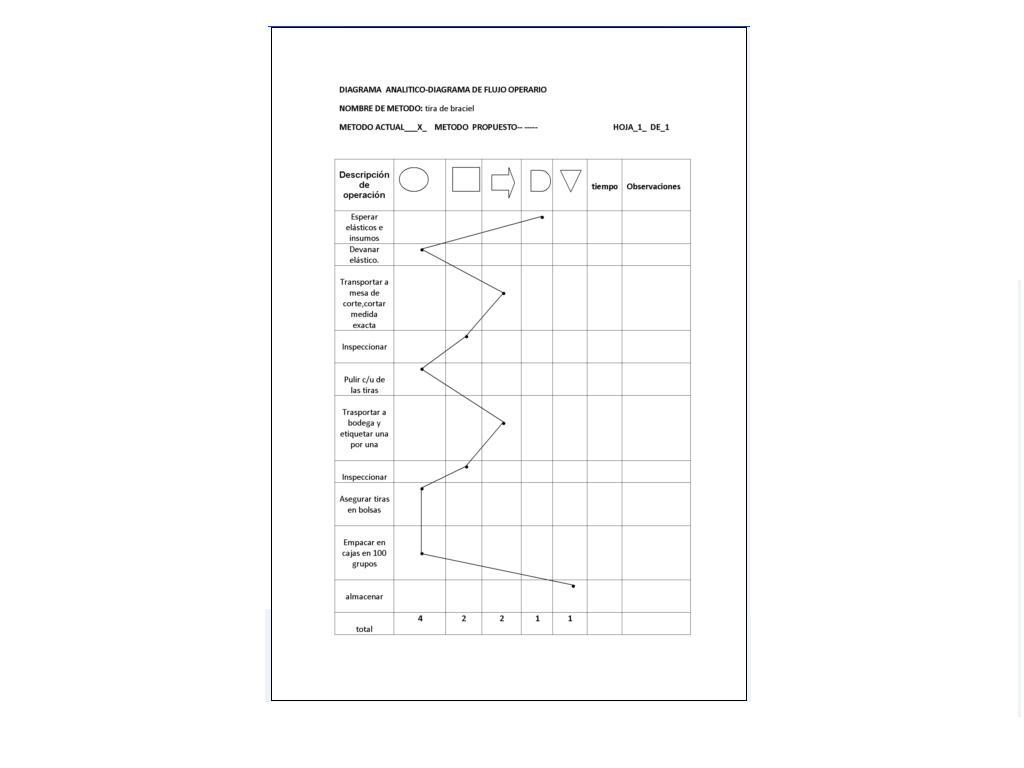 Proyectos De Calidad Diagramaitico Actual