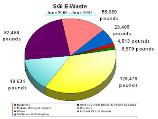 Solid Waste Management In India Environmental Sciences Essay Paper