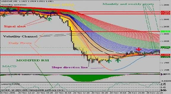 Forex trading signal system
