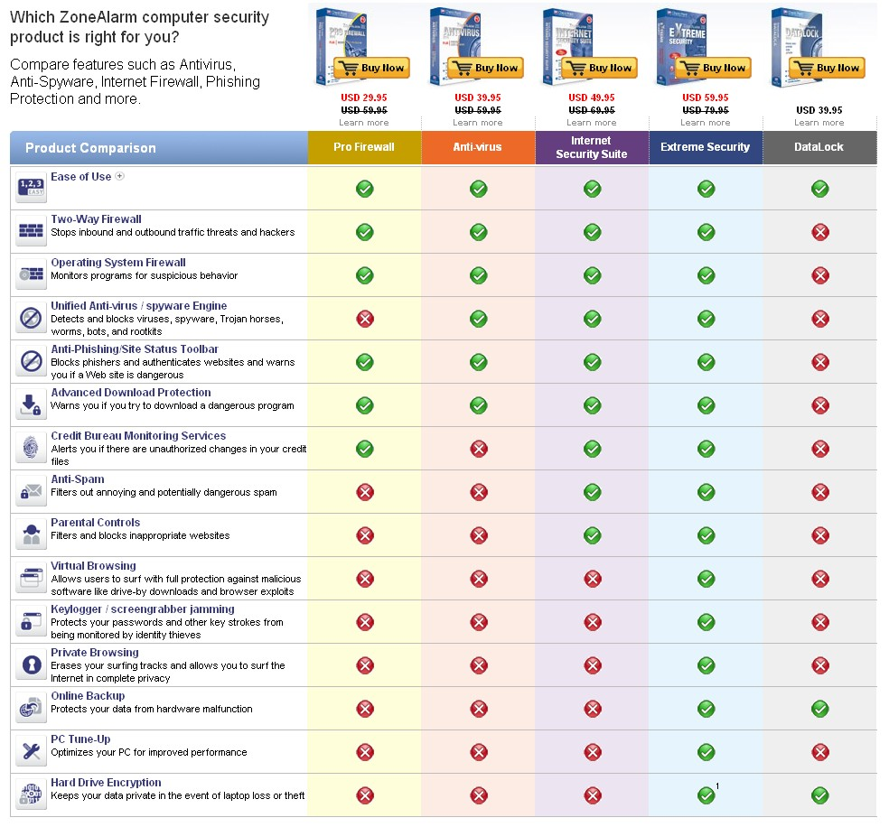Buy Official ZoneAlarm Extreme Security 2010 Software