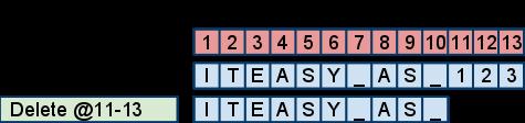 Beispiel 2: Eine Konfliktlösung - Zeichen-Index lokal aktualisieren