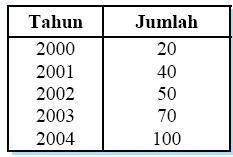 Statistika wulanseptiyani tabel diagram batang ccuart Image collections