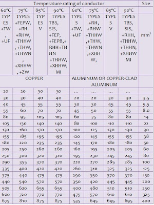 Wire size and ampacity table pec microfinanceindia wire ampacity table pec tools keyboard keysfo Gallery