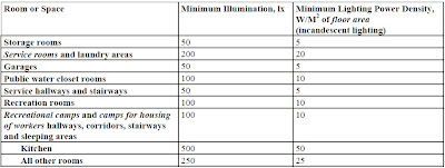 Electrical Design 1: ILLUMINATION CALCULATION AND DESIGN FOR