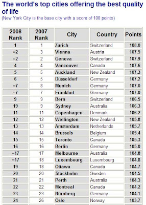 Surprisingly None Of The Cities In Us Made It To Top 20 And Highest Ranking U S City Is Honolulu Hawaii At 28 Paris 33 London 39