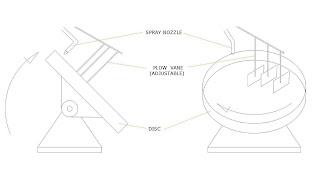 Keli Omega 3: Pelletizer Disc Dalam Pembuatan Makanan Rumusan.