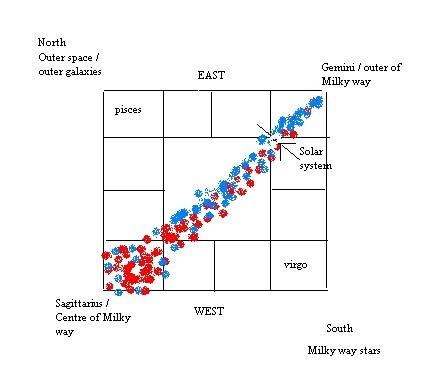 Jayasree Saranathan: Shifting magnetic pole affects Vaastu?