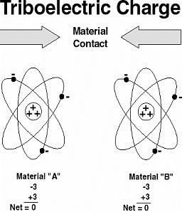 elektrostatik deşarj esd