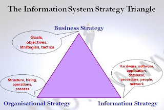 Information systems strategy and implementation: a case study of a building society