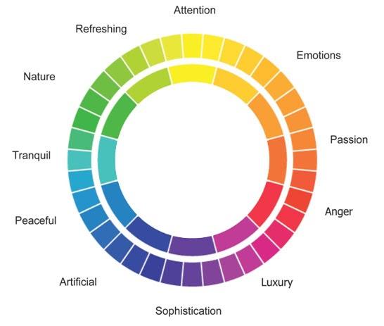 Stressful Nature Colour Mood Chart