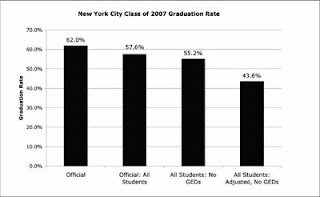 Grad Rate Rise For Special Education >> Nyc Public School Parents Discharge Rates Still Rising