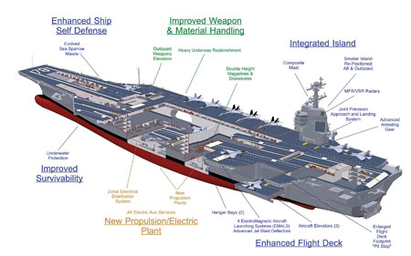 The Uss Gerald R Ford Embarks On First Of Its Sea Trials In 2017