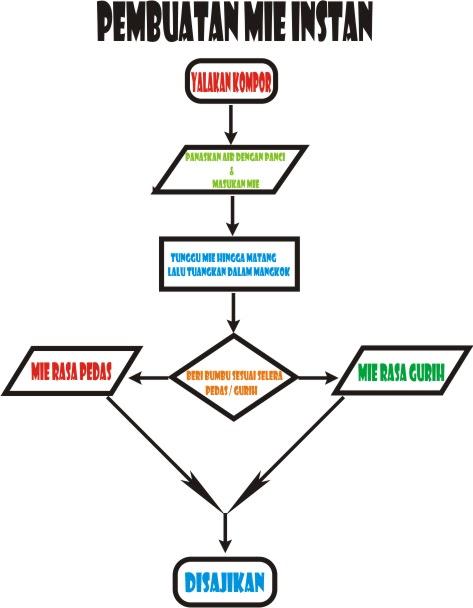Pengqie Flowchart Pseudocode