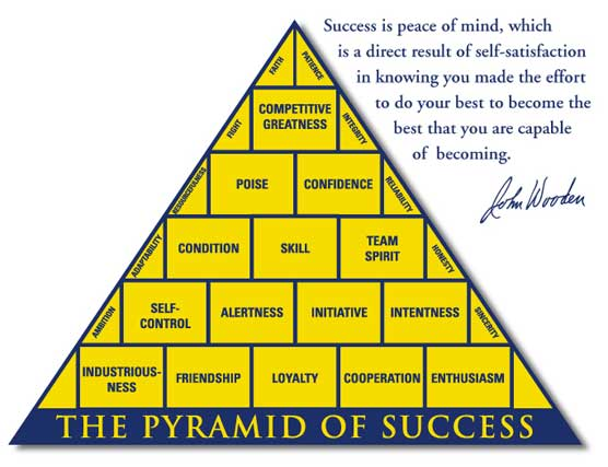 John Wooden A True Leader Who Made A Difference Sos Leadership