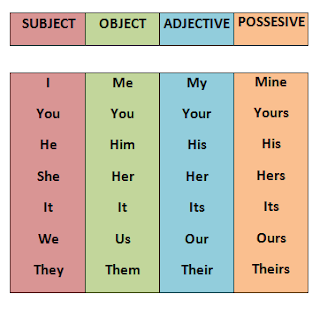 let s english possessive pronouns