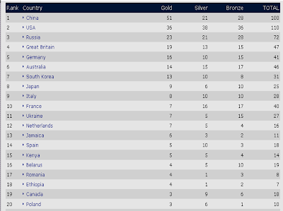 Olympics 2008 Beijing Medals Table