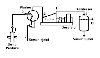 Geothermal Power Plant Diagram Binary Power Plant Diagram