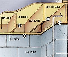 Home Improvement Projects Ring Around The Joist