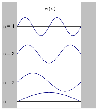 Wavefunction representation for a particle in a box