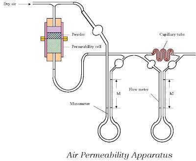 air permeability experimental set up